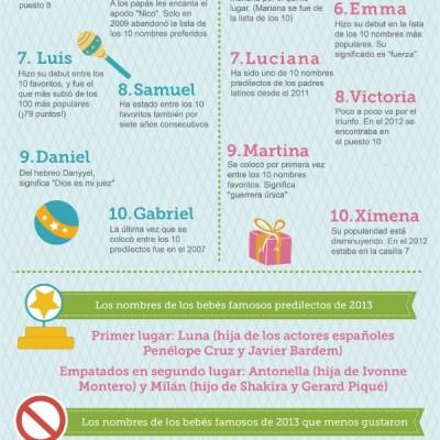 Los Nombres de Bebés más Populares de 2013 y Predicciones para el 2014